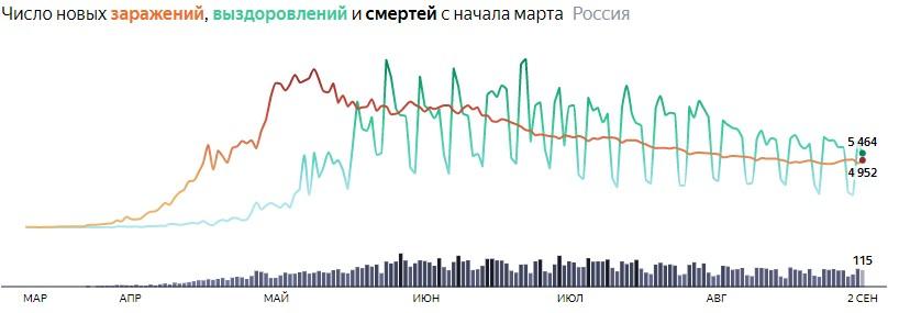 Ситуация с COVID-19 в России по дням статистика в динамике на 2 сентября 2020 года
