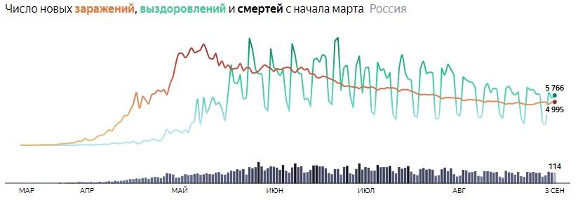 Ситуация с COVID-19 в России по дням статистика в динамике на 3 сентября 2020 года
