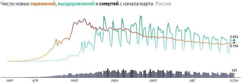 Ситуация с COVID-19 в России по дням статистика в динамике на 4 сентября 2020 года