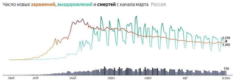 Ситуация с COVID-19 в России по дням статистика в динамике на 5 сентября 2020 года