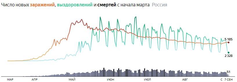 Ситуация с COVID-19 в России по дням статистика в динамике на 7 сентября 2020 года