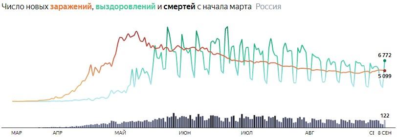 Ситуация с COVID-19 в России по дням статистика в динамике на 8 сентября 2020 года