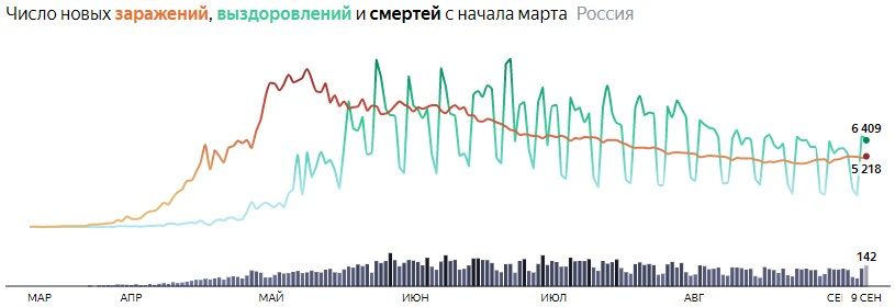 Ситуация с COVID-19 в России по дням статистика в динамике на 9 сентября 2020 года