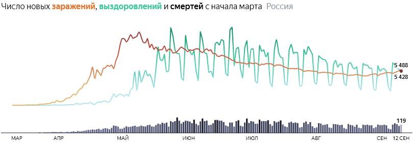 Ситуация с COVID-19 в России по дням статистика в динамике на 12 сентября 2020 года