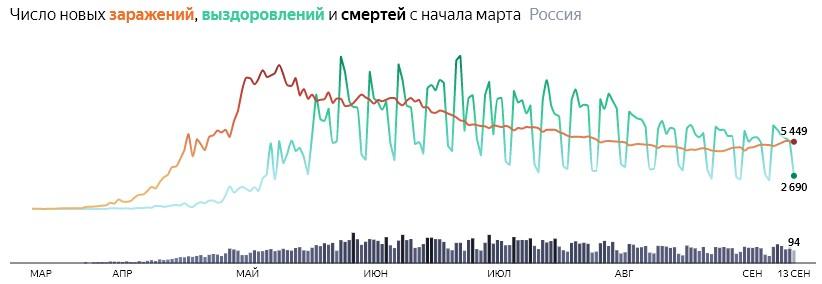 Ситуация с COVID-19 в России по дням статистика в динамике на 13 сентября 2020 года