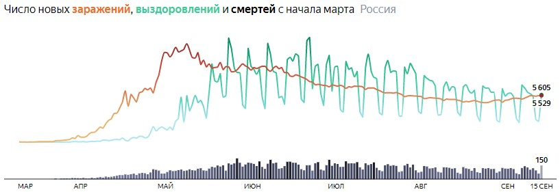 Ситуация с COVID-19 в России по дням статистика в динамике на 15 сентября 2020 года