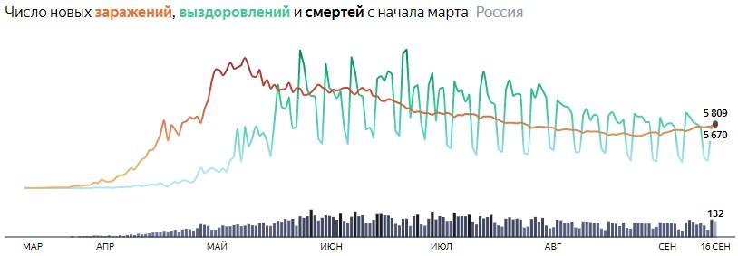 Ситуация с COVID-19 в России по дням статистика в динамике на 16 сентября 2020 года