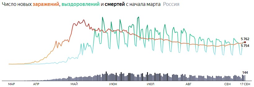 Ситуация с COVID-19 в России по дням статистика в динамике на 17  сентября 2020 года