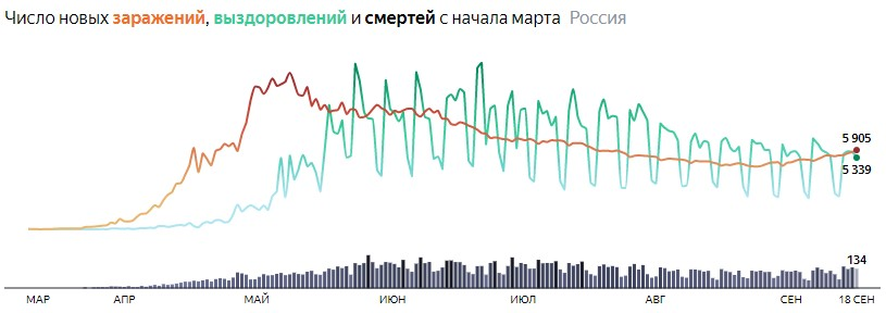 Ситуация с COVID-19 в России по дням статистика в динамике на 18 сентября 2020 года