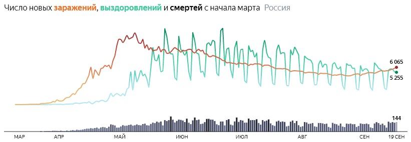Ситуация с COVID-19 в России по дням статистика в динамике на 19 сентября 2020 года