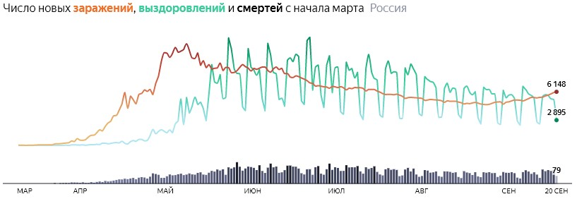 Ситуация с COVID-19 в России по дням статистика в динамике на 20 сентября 2020 года