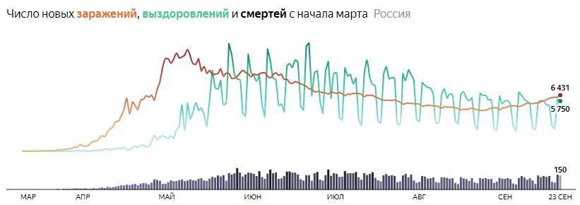 Ситуация с COVID-19 в России по дням статистика в динамике на 23 сентября 2020 года