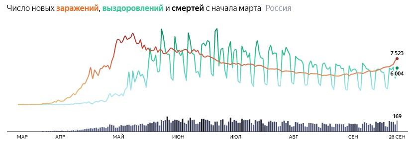 Ситуация с COVID-19 в России по дням статистика в динамике на 26 сентября 2020 года
