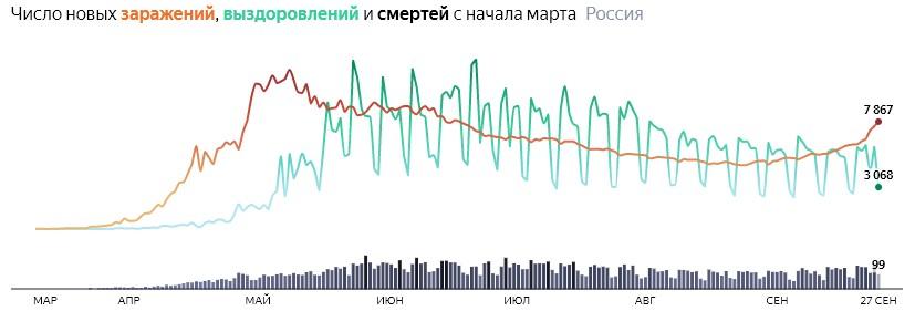 Ситуация с COVID-19 в России по дням статистика в динамике на 27 сентября 2020 года
