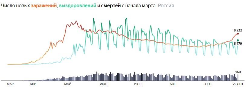Ситуация с COVID-19 в России по дням статистика в динамике на 29 сентября 2020 года