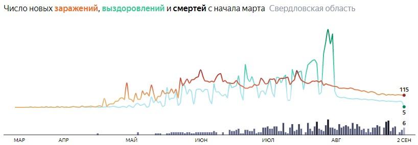Ситуация с распространением КОВИДа в Свердловской области по дням статистика в динамике на 2 сентября 2020 года