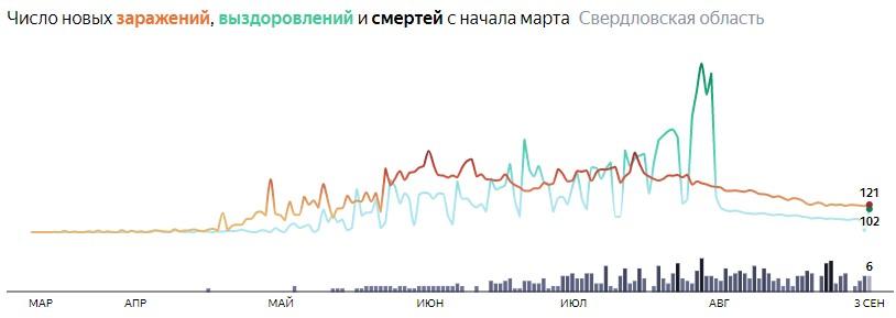 Ситуация с распространением КОВИДа в Свердловской области по дням статистика в динамике на 3 сентября 2020 года