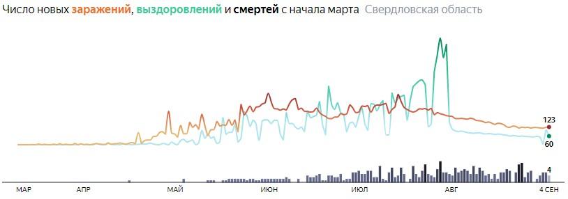 Ситуация с распространением КОВИДа в Свердловской области по дням статистика в динамике на 4 сентября 2020 года