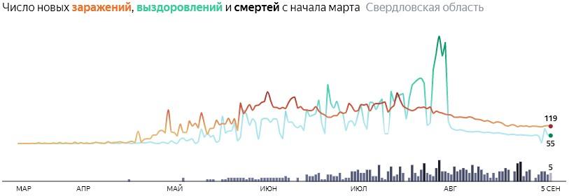 Ситуация с распространением КОВИДа в Свердловской области по дням статистика в динамике на 5 сентября 2020 года