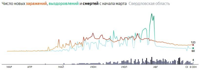 Ситуация с распространением КОВИДа в Свердловской области по дням статистика в динамике на 8 сентября 2020 года