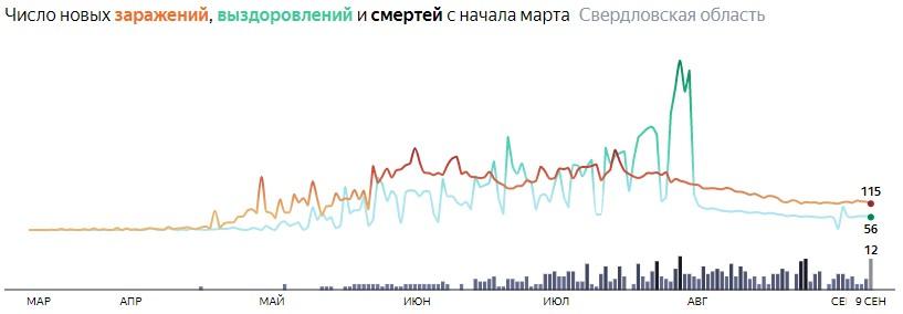 Ситуация с распространением КОВИДа в Свердловской области по дням статистика в динамике на 9 сентября 2020 года
