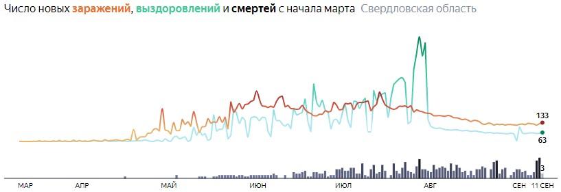 Ситуация с распространением КОВИД-вируса в Свердловской области по дням статистика в динамике на 11 сентября 2020 года