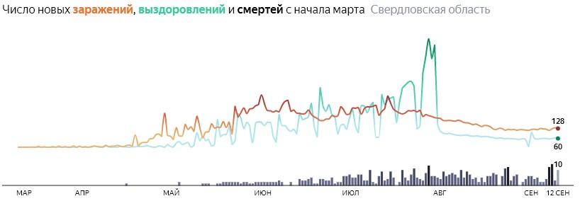Ситуация с распространением КОВИД-вируса в Свердловской области по дням статистика в динамике на 12 сентября 2020 года
