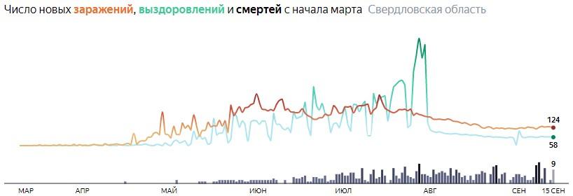 Ситуация с распространением КОВИД-вируса в Свердловской области по дням статистика в динамике на 15 сентября 2020 года