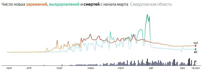 Ситуация с распространением КОВИД-вируса в Свердловской области по дням статистика в динамике на 16 сентября 2020 года