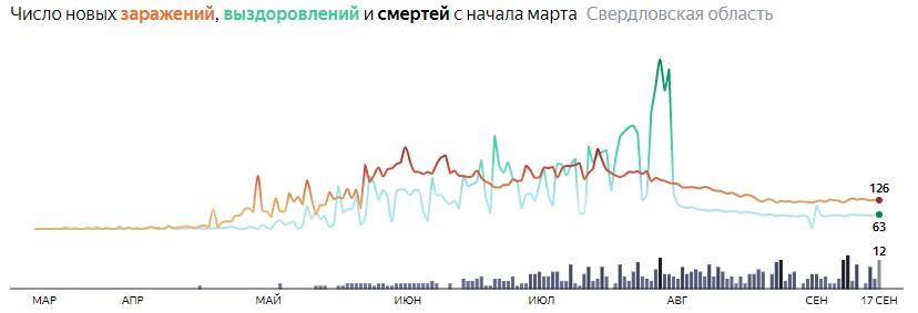 Ситуация с распространением КОВИД-вируса в Свердловской области по дням статистика в динамике на 17 сентября 2020 года