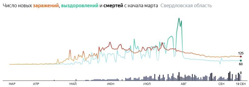 Ситуация с распространением КОВИД-вируса в Свердловской области по дням статистика в динамике на 19 сентября 2020 года