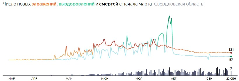Ситуация с распространением КОВИД-вируса в Свердловской области по дням статистика в динамике на 22 сентября 2020 года