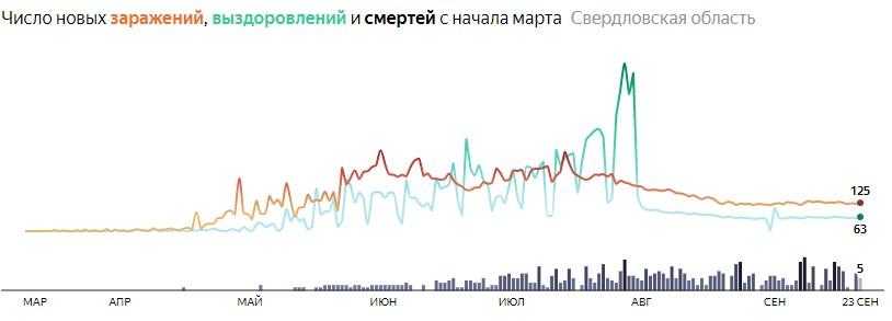 Ситуация с распространением КОВИД-вируса в Свердловской области по дням статистика в динамике на 23 сентября 2020 года