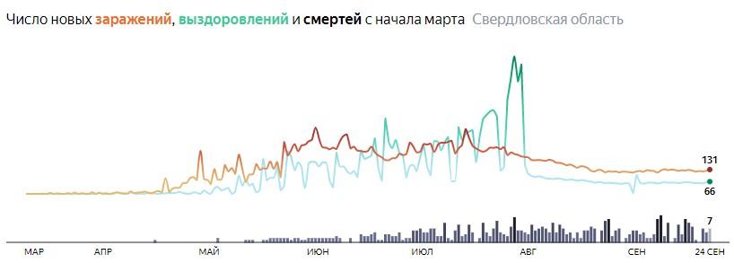 Ситуация с распространением КОВИД-вируса в Свердловской области по дням статистика в динамике на 24 сентября 2020 года