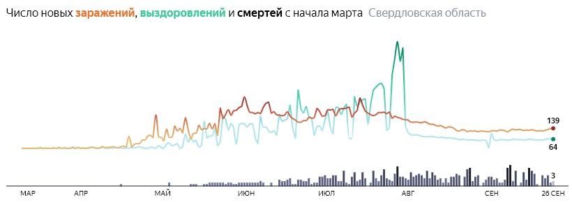 Ситуация с распространением КОВИД-вируса в Свердловской области по дням статистика в динамике на 26 сентября 2020 года