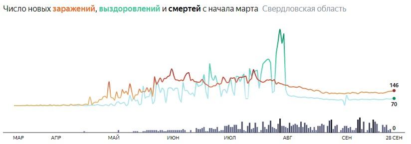 Ситуация с КОВИДом в Свердловской области по дням статистика в динамике на 28 сентября 2020 года