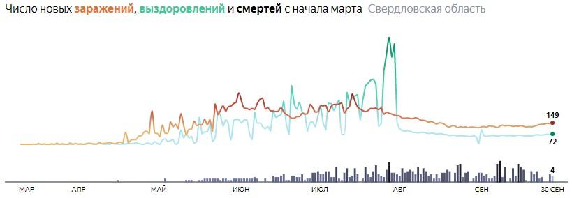 Ситуация с КОВИДом в Свердловской области по дням статистика в динамике на 30 сентября 2020 года