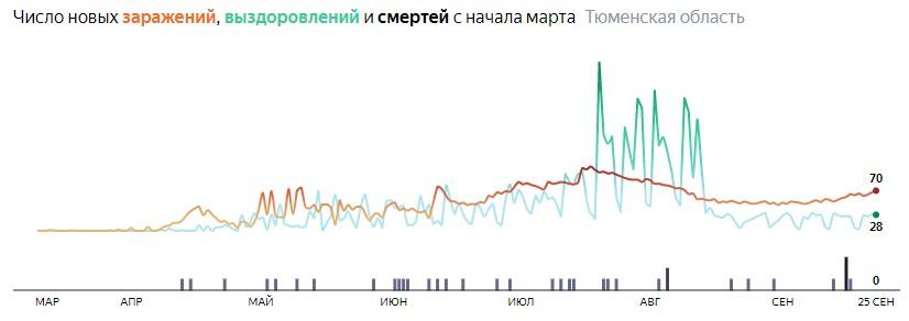 Ситуация с КОВИДом в Тюменской области по дням статистика в динамике на 25 сентября 2020 года
