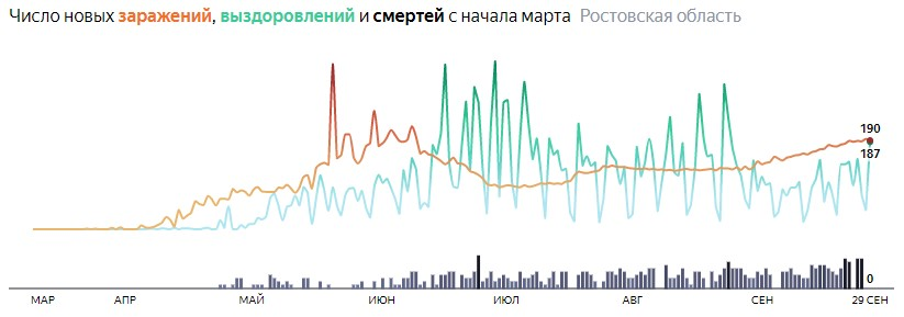 Ситуация с распространением КОВИД-вируса в Ростовской области по дням статистика в динамике на 29 сентября 2020 года