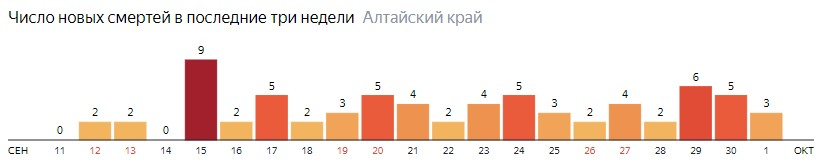 Число новых смертей от COVID-19 на графике по дням в Алтайском крае на 1 октября 2020 года