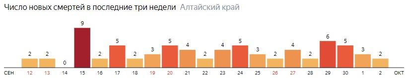Число новых смертей от COVID-19 на графике по дням в Алтайском крае на 2 октября 2020 года