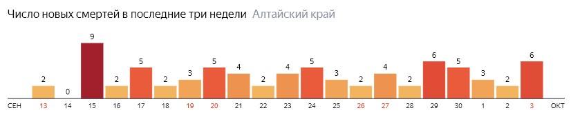 Число новых смертей от COVID-19 на графике по дням в Алтайском крае на 3 октября 2020 года