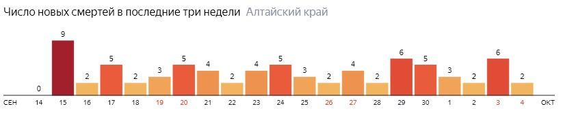 Число новых смертей от COVID-19 на графике по дням в Алтайском крае на 4 октября 2020 года