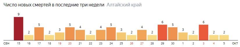 Число новых смертей от COVID-19 на графике по дням в Алтайском крае на 6 октября 2020 года