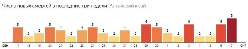 Число новых смертей от COVID-19 на графике по дням в Алтайском крае на 7 октября 2020 года