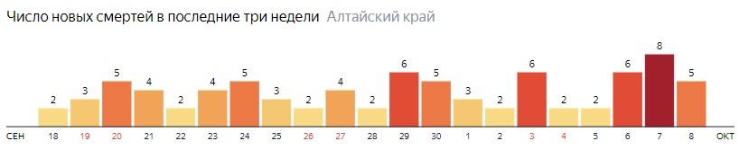 Число новых смертей от COVID-19 на графике по дням в Алтайском крае на 8 октября 2020 года