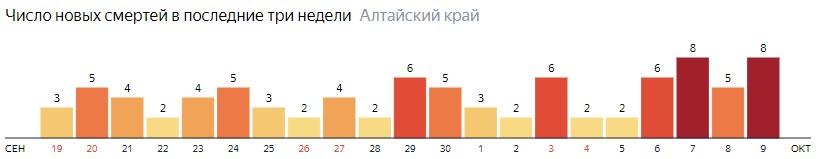 Число новых смертей от COVID-19 на графике по дням в Алтайском крае на 9 октября 2020 года