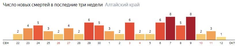 Число новых смертей от COVID-19 на графике по дням в Алтайском крае на 12 октября 2020 года