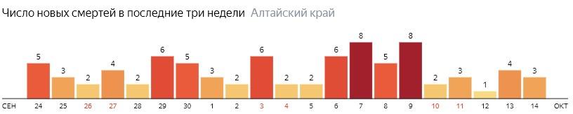 Число новых смертей от COVID-19 на графике по дням в Алтайском крае на 14 октября 2020 года
