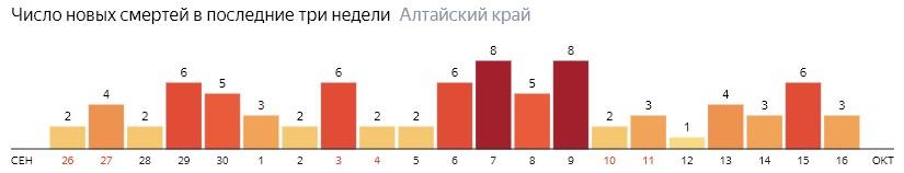 Число новых смертей от COVID-19 на графике по дням в Алтайском крае на 16 октября 2020 года
